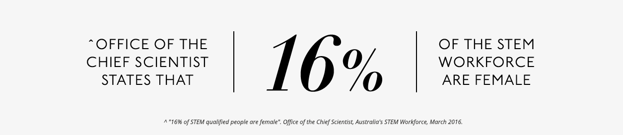 16 percent of the STEM workforce are female